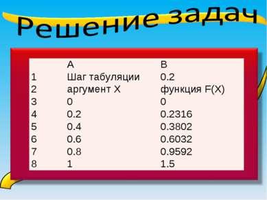 А В 1 Шаг табуляции 0.2 2 аргумент Х функция F(X) 3 0 0 4 0.2 0.2316 5 0.4 0....