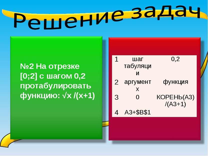 1 шаг табуляции 0,2 2 аргумент х функция 3 0 КОРЕНЬ(A3)/(A3+1) 4 A3+$B$1