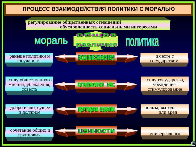ПРОЦЕСС ВЗАИМОДЕЙСТВИЯ ПОЛИТИКИ С МОРАЛЬЮ 15 раньше политики и государства си...