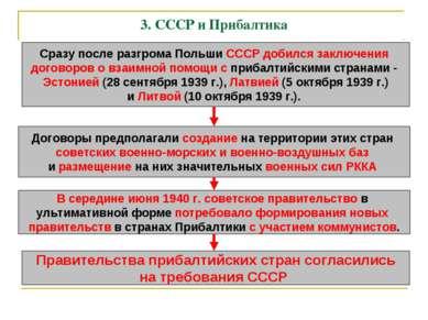 3. СССР и Прибалтика Сразу после разгрома Польши СССР добился заключения дого...