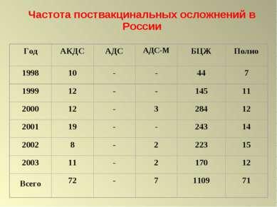 Частота поствакцинальных осложнений в России