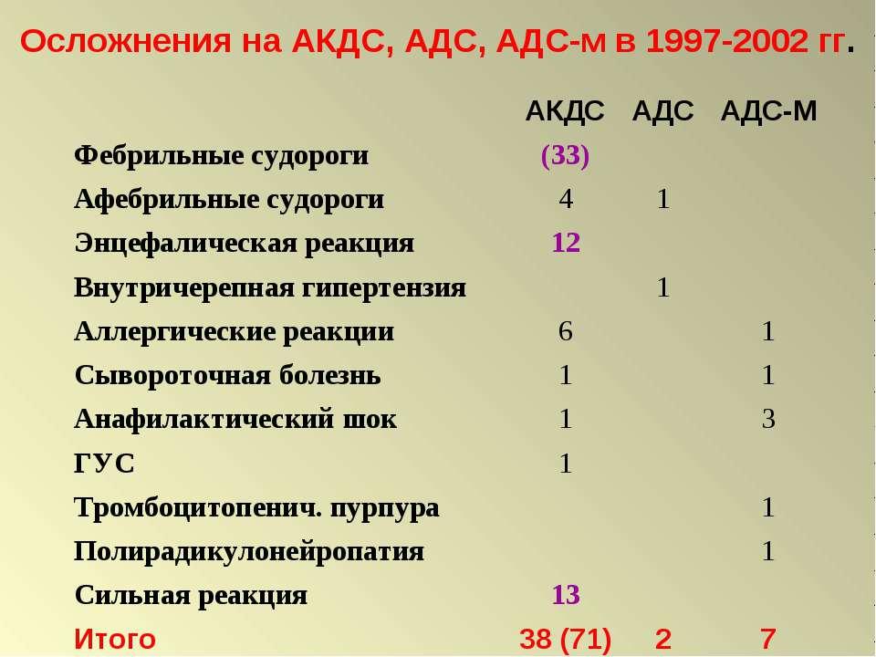 Осложнения на АКДС, АДС, АДС-м в 1997-2002 гг.
