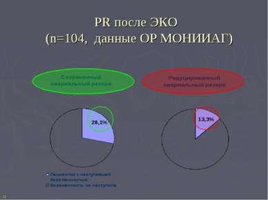 PR после ЭКО (n=104, данные ОР МОНИИАГ) 23