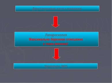 Двухсторонние кисты яичников Лапароскопия Maксимально бережное отношение к тк...