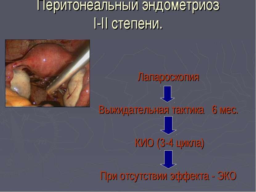Перитонеальный эндометриоз I-II степени. Лапароскопия Выжидательная тактика 6...