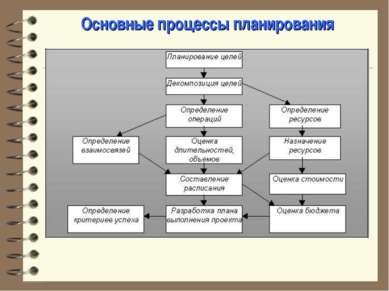 Основные процессы планирования