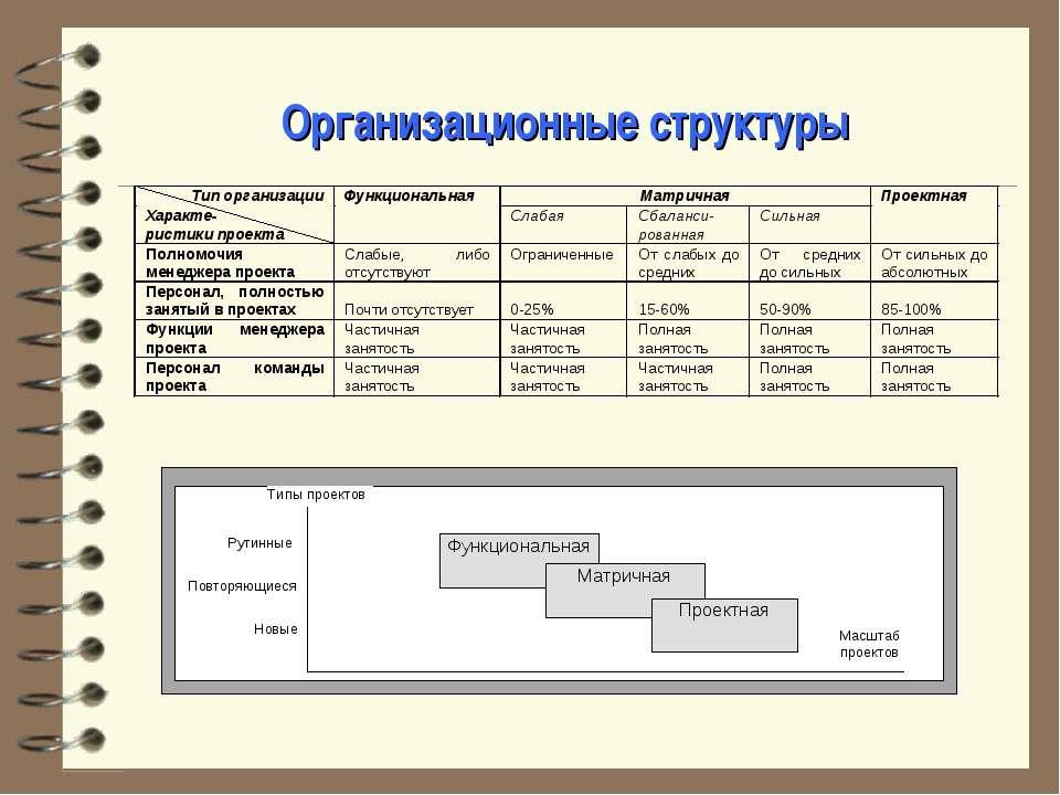 Организационные структуры