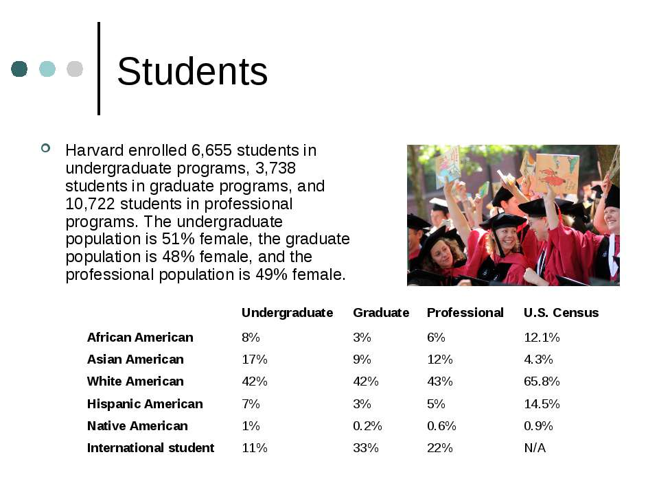 Students Harvard enrolled 6,655 students in undergraduate programs, 3,738 stu...