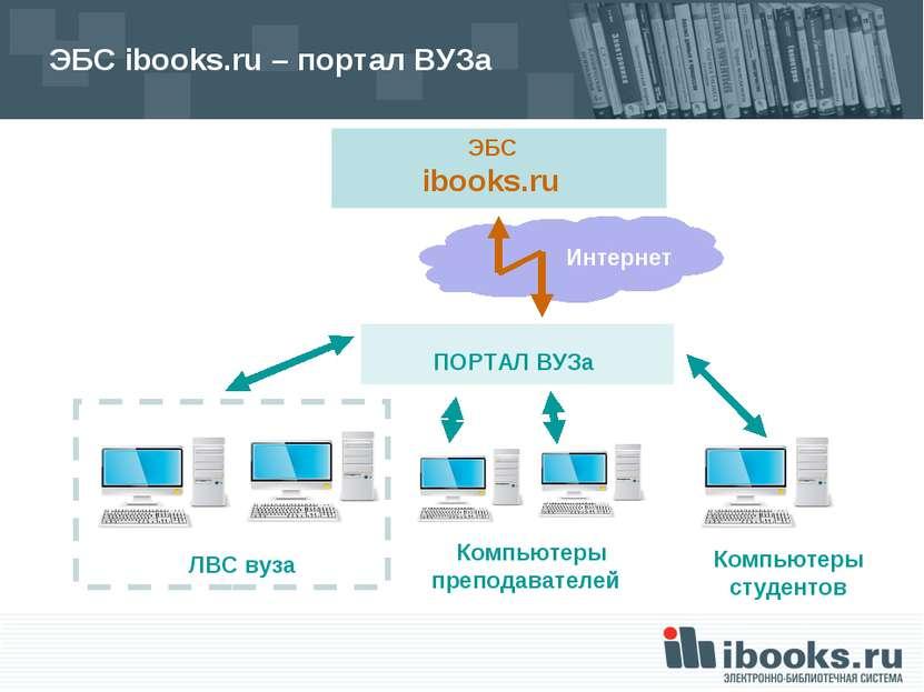 ЭБС ibooks.ru – портал ВУЗа ЭБС ibooks.ru ЛВС вуза Компьютеры преподавателей ...