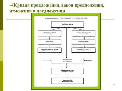 к.н.э., проф. Т.С. Ковалева, СПБгАУ * Кривая предложения, закон предложения, ...