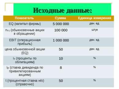 Исходные данные: Показатель Сумма Единица измерения EQ (капитал фирмы) 5 000 ...