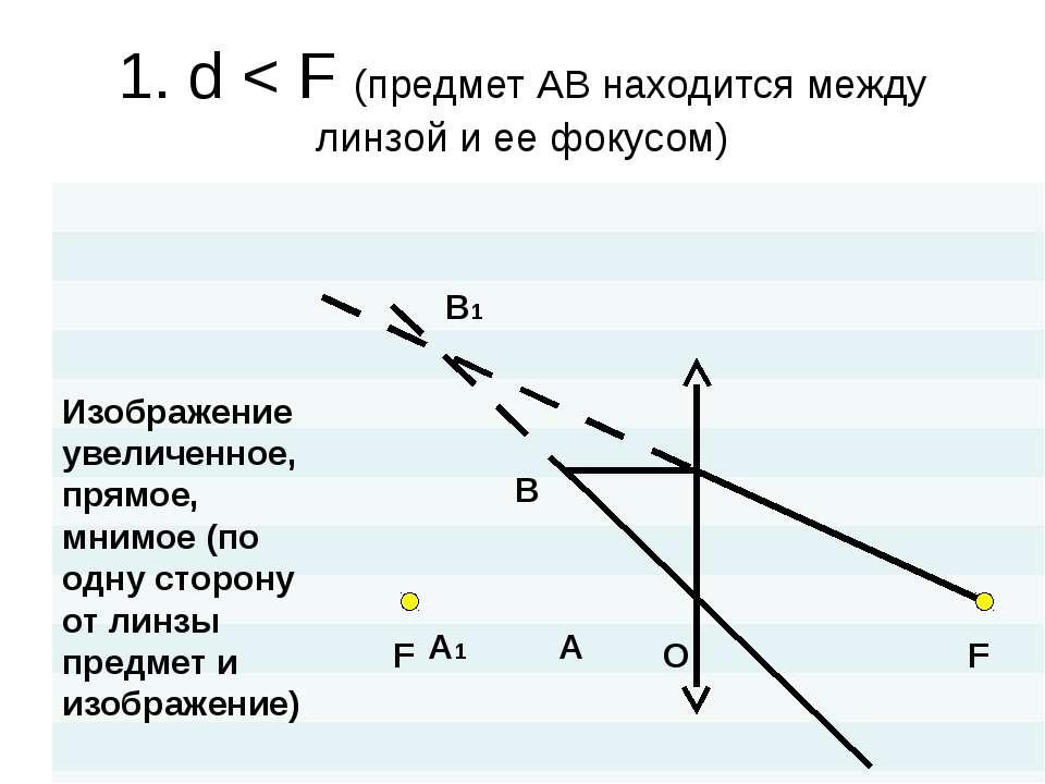 1. d < F (предмет АВ находится между линзой и ее фокусом) O F F A B A1 B1 Изо...