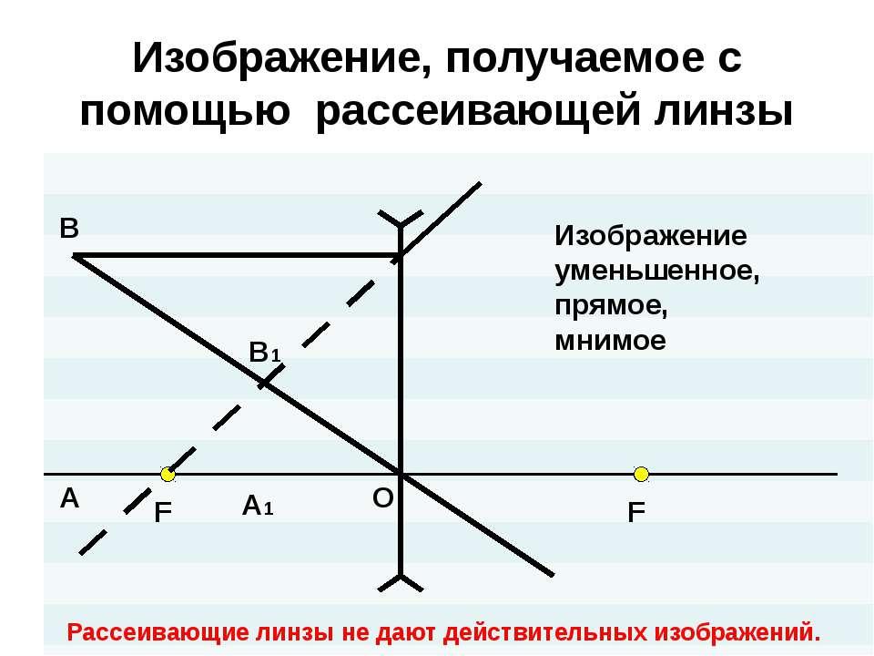 Изображение, получаемое с помощью рассеивающей линзы O F F А В A1 B1 Изображе...