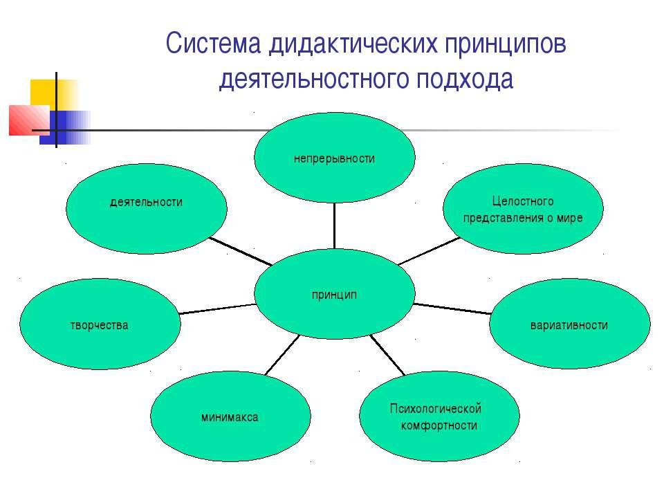 Система дидактических принципов деятельностного подхода