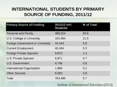 INTERNATIONAL STUDENTS BY PRIMARY SOURCE OF FUNDING, 2011/12 Institute of Int...