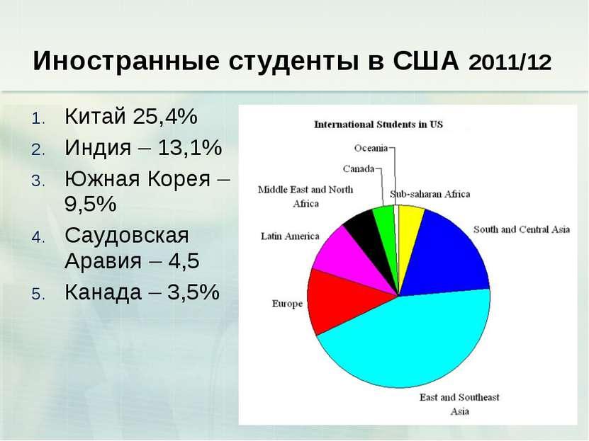 Иностранные студенты в США 2011/12 Китай 25,4% Индия – 13,1% Южная Корея – 9,...