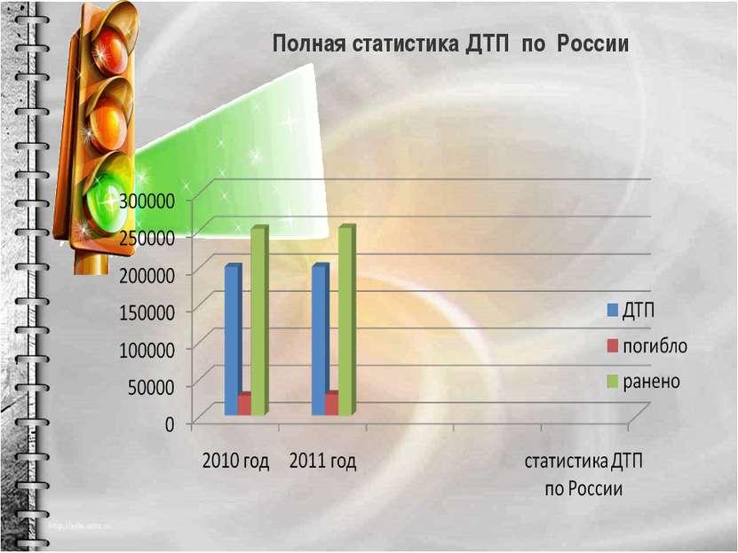 Полная статистика ДТП по России