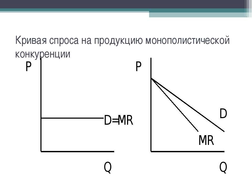 Кривая спроса на продукцию монополистической конкуренции