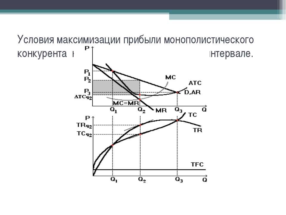 Условия максимизации прибыли монополистического конкурента на краткосрочном в...