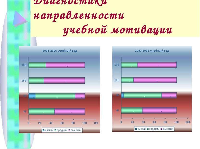 Диагностики направленности учебной мотивации