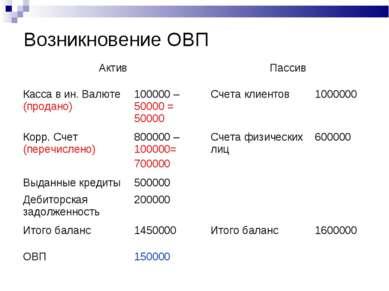 Возникновение ОВП Актив Пассив Касса в ин. Валюте (продано) 100000 – 50000 = ...