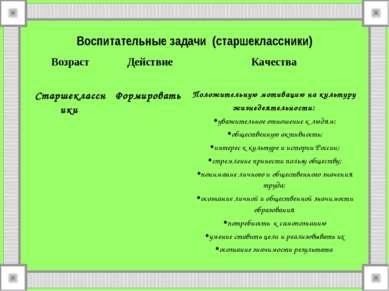 Воспитательные задачи (старшеклассники) Возраст Действие Качества Старшекласс...