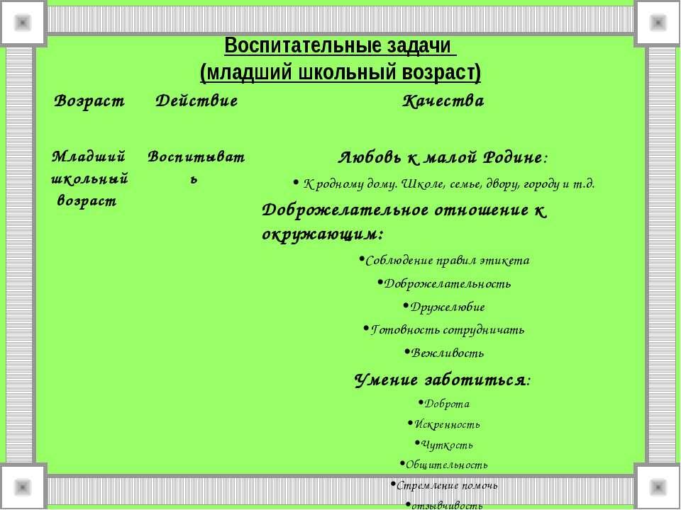 Воспитательные задачи (младший школьный возраст) Возраст Действие Качества Мл...