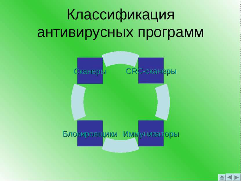 Классификация антивирусных программ