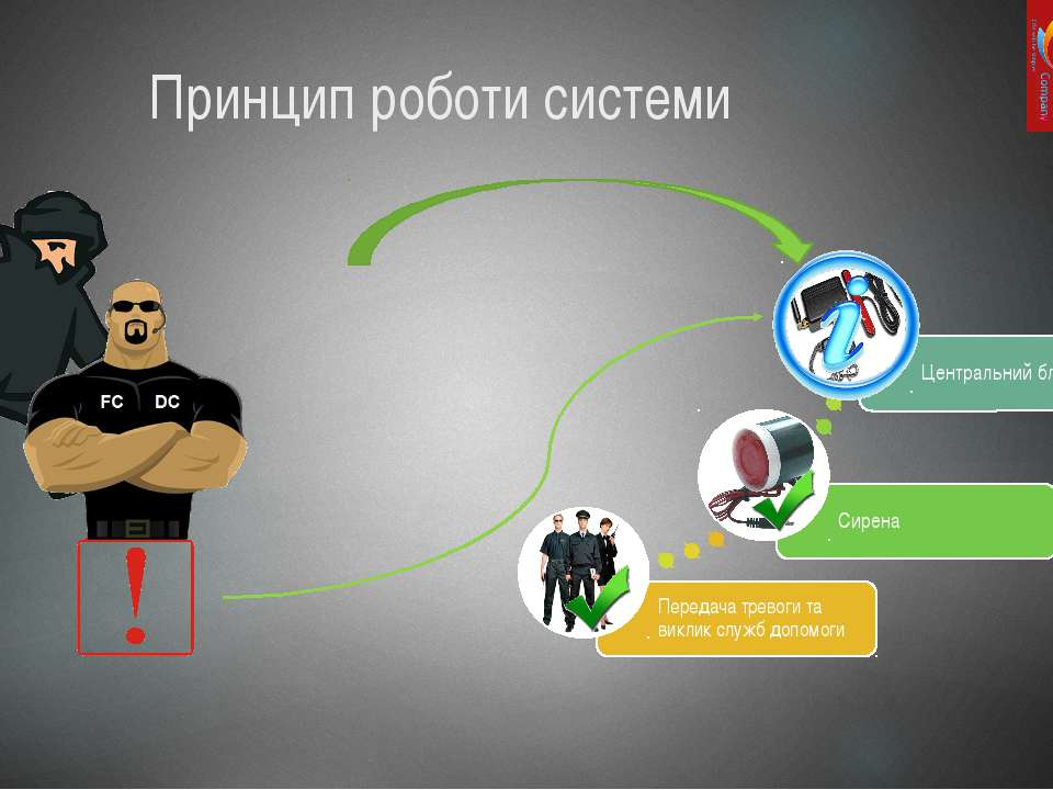 Принцип роботи системи