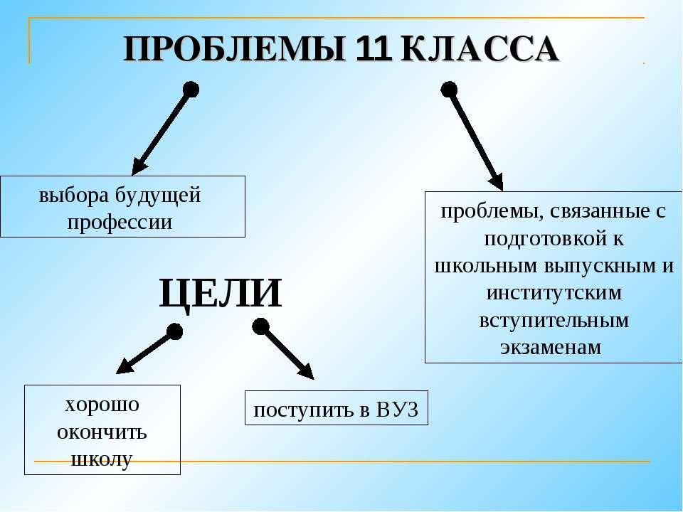 ПРОБЛЕМЫ 11 КЛАССА выбора будущей профессии проблемы, связанные с подготовкой...
