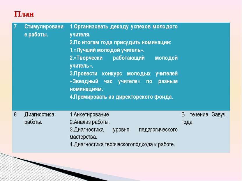 План 7 Стимулирование работы. 1.Организовать декаду успехов молодого учителя....