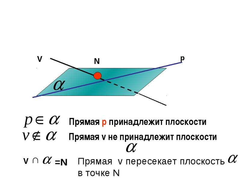 р V N V =N Прямая v пересекает плоскость в точке N