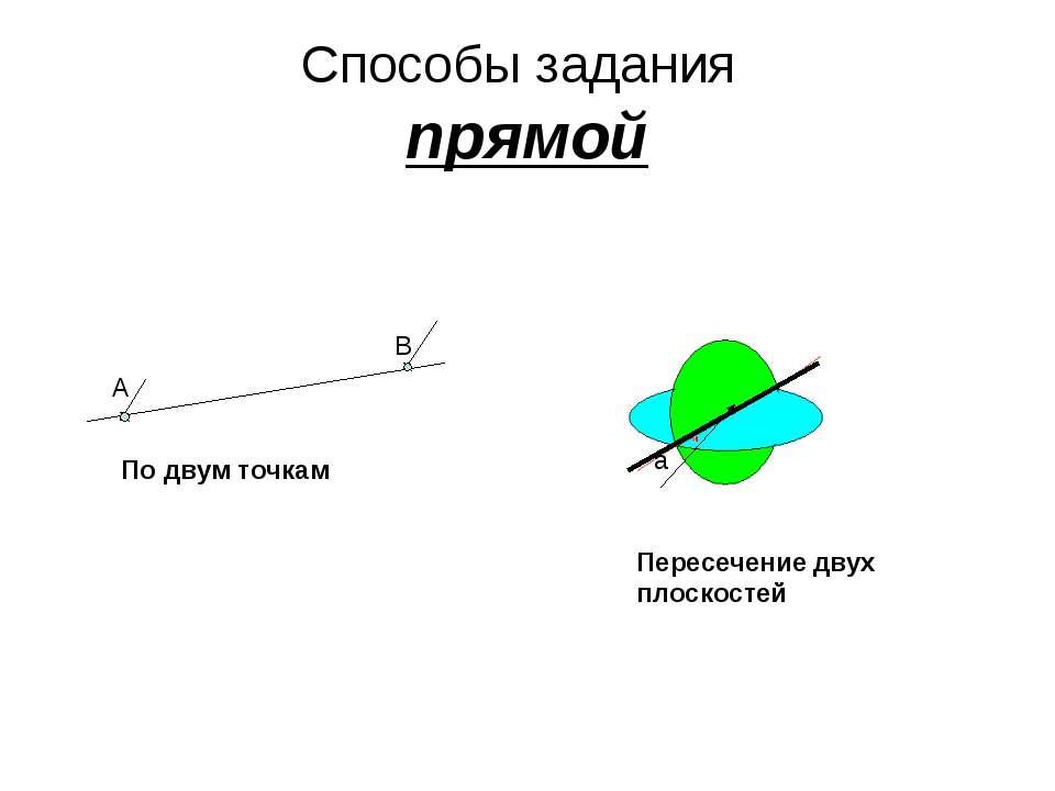 Способы задания прямой A B a По двум точкам Пересечение двух плоскостей