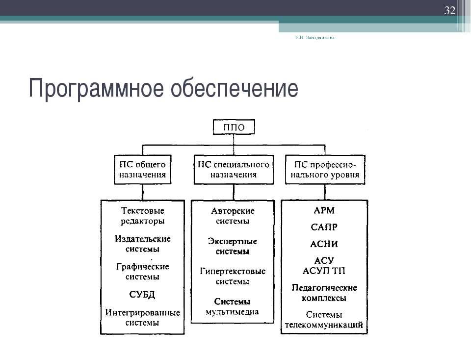 Программное обеспечение Е.В. Заводчикова * Е.В. Заводчикова