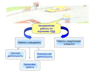 Направления работы по изучению ПДД Работа с учащимися Работа с родителями уча...