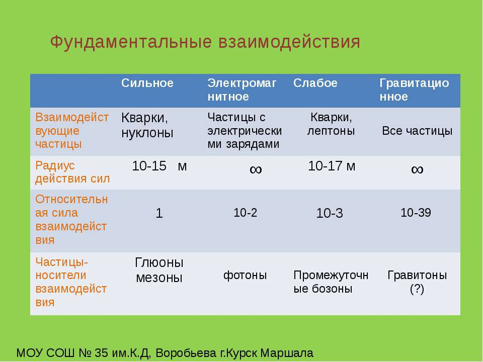 Фундаментальные взаимодействия МОУ СОШ № 35 им.К.Д, Воробьева г.Курск Маршала...