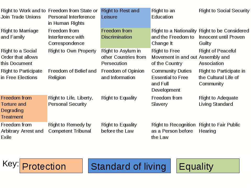 Key: Protection Standard of living Equality Right to Work and to Join Trade U...