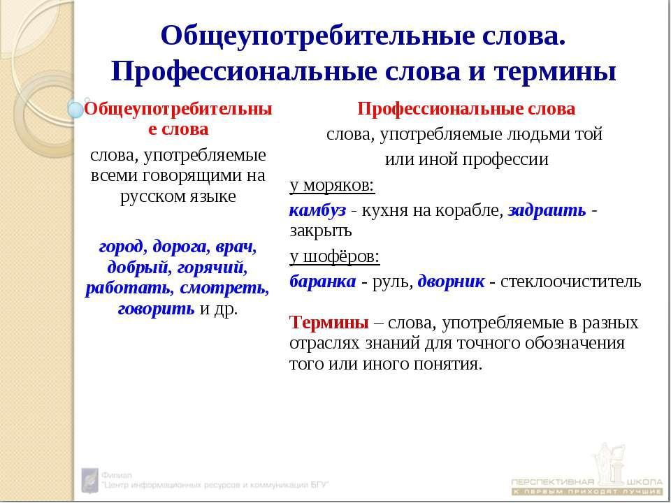 Общеупотребительные слова. Профессиональные слова и термины Общеупотребительн...
