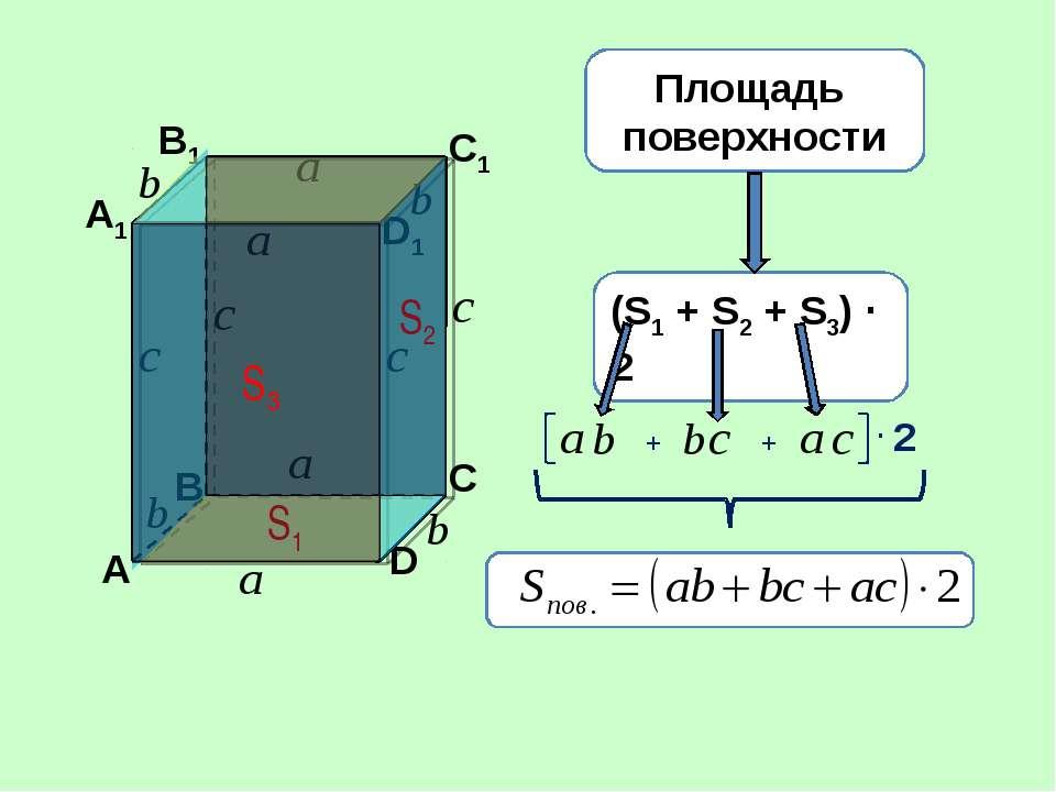 А В С D А1 B1 C1 D1 S1 S2 S3 Площадь поверхности (S1 + S2 + S3) · 2 + + · 2