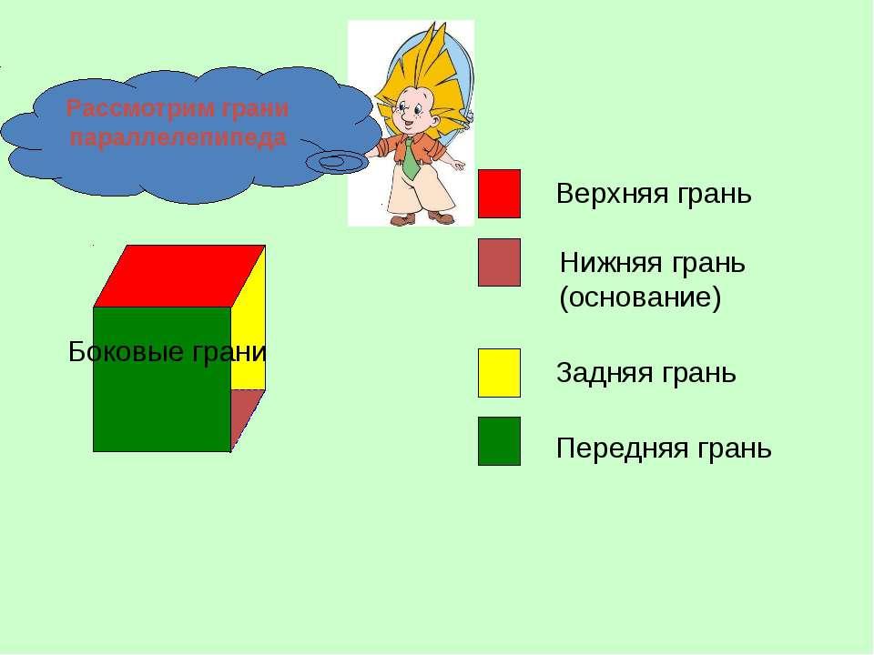 Верхняя грань Нижняя грань (основание) Задняя грань Передняя грань Боковые гр...
