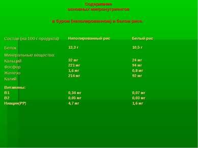 Содержание основных микронутриентов в буром (неполированном) и белом рисе.