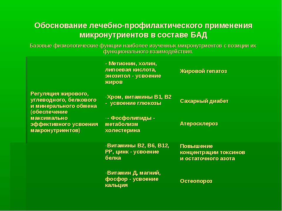 Обоснование лечебно-профилактического применения микронутриентов в составе БА...