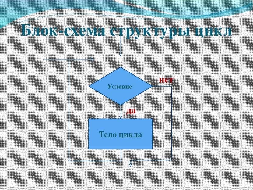 Блок-схема структуры цикл Условие Тело цикла нет да