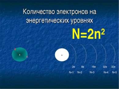 Количество электронов на энергетических уровнях + + … 2e 8e 18е 32е 32е N=1 N...