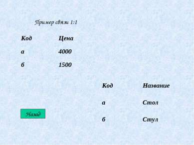 Пример связи 1:1 Назад Код Цена а 4000 б 1500 Код Название а Стол б Стул