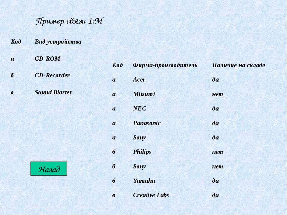Пример связи 1:М Назад Код Вид устройства а CD-ROM б CD-Recorder в Sound Blas...