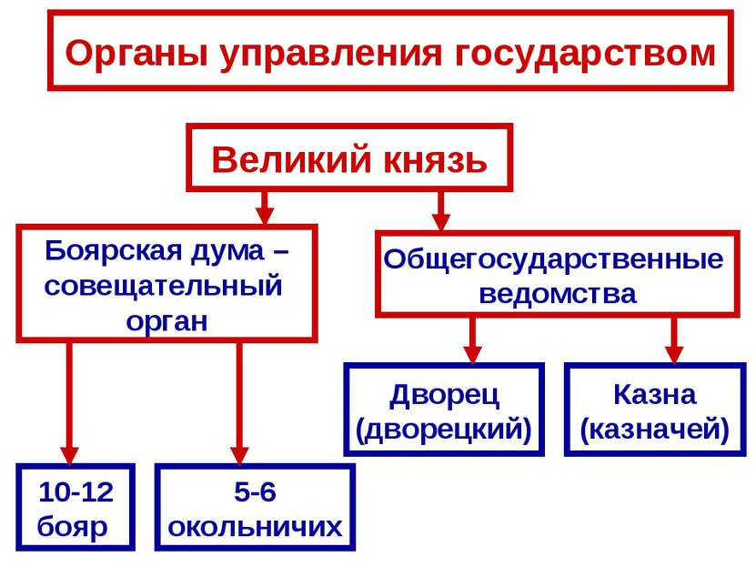 Органы управления государством Великий князь Боярская дума – совещательный ор...