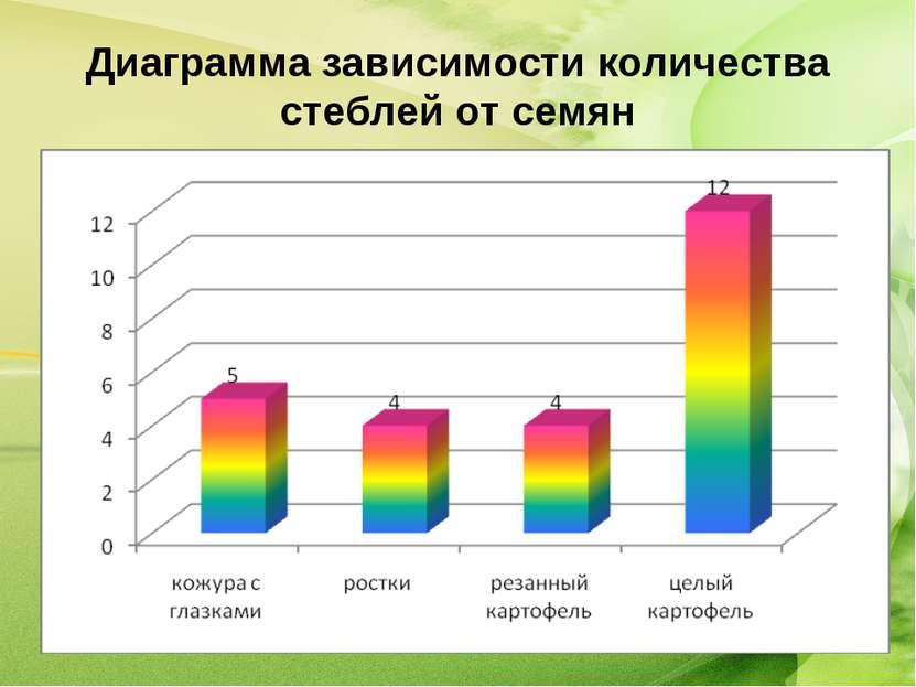 Диаграмма зависимости количества стеблей от семян