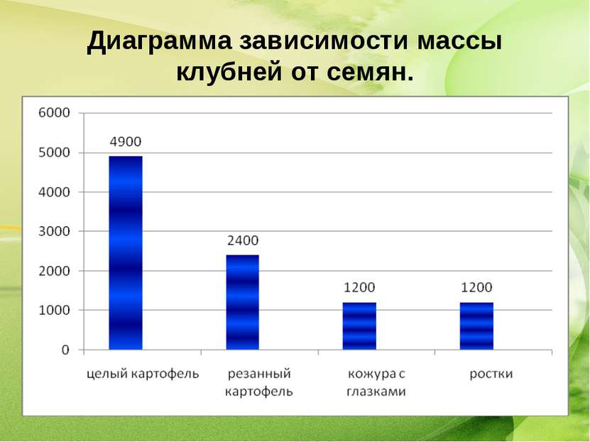 Диаграмма зависимости массы клубней от семян.