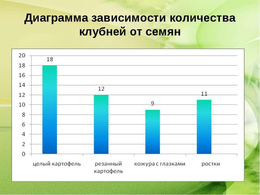 Диаграмма зависимости количества клубней от семян